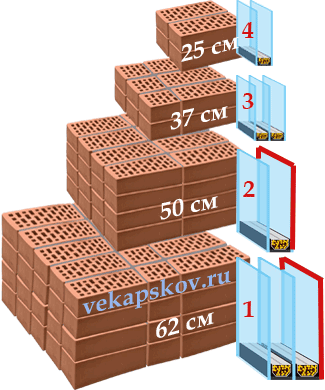 Окна Псков. Сравнительные характеристи стеклопакетов и кирпичных стен