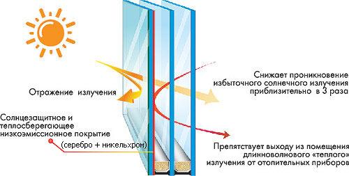 Теплопакет 2.0 - купить в Пскове